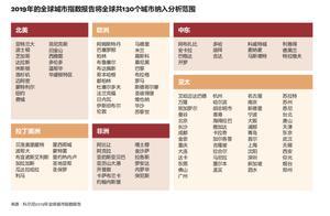 全球城市潜力排名:伦敦新加坡旧金山前三,中国26城进百强