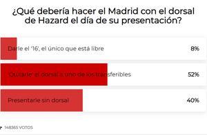 马卡报投票:近半数球迷希望阿扎尔继承C罗7号
