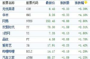 中国概念股周四收盘多数下跌 信而富重挫逾10%