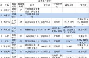 12位银行高管获刑录:从王雪冰到杨琨,人均受贿1100万