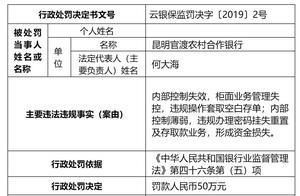 昆明官渡农村合作银行被罚50万元 内控失效且涉违规操作
