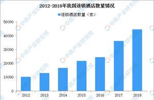 汉庭上榜不合格名单 2019年中国连锁酒店发展现状分析
