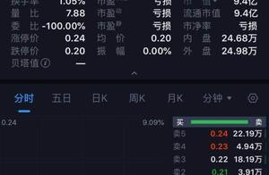 """2毛钱一股!史上最便宜A股来了 大股东""""跑了""""24万股民""""哭了"""""""