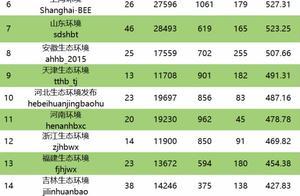 三部委紧急开展300家检测机构监督抽查|中国绿色公号周榜第200期