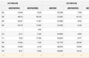 5月70城房价数据出炉 其中西安环比同比都第一