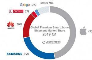 2019Q1高端智能手机市场,iPhone仍占近一半份额