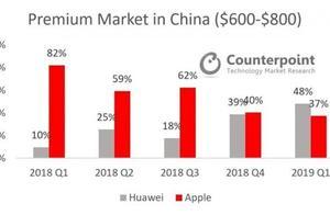 高端智能机市场发生大变动 华为份额首次超苹果