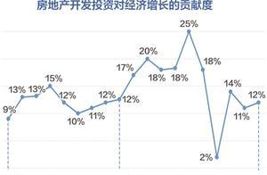 """社科院报告:房地产对经济增长影响存在""""倒U""""关系"""