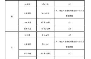 河南警察学院专科公安类专业是不是提前批?什么时间报?需要面试吗?