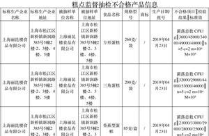 """上海公布5批次不合格食品,其中2批次""""水晶鱼""""被检出二氧化硫残留"""