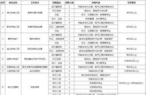 【便民资讯】内蒙古能源发电投资集团有限公司招聘150人、华源能源技术开发有限责任公司招聘、便民信息