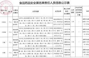 销售假药!淄博四人被列食药安全黑名单10年