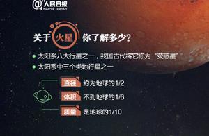 """2020年中国将首探火星!地球的这个""""近亲"""",你了解多少?"""