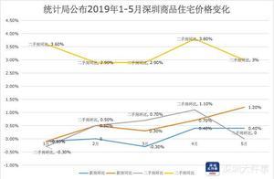 深圳官方不再公布楼市均价,部门:均价不能很好反映市场真实情况