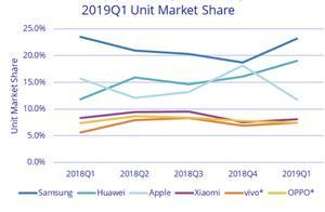 全球智能手机市场下低迷 中国厂商出货量却有所提升