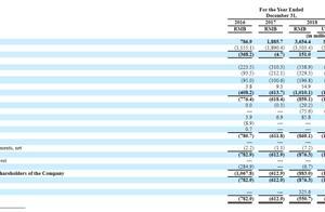 腾讯系斗鱼将赴美上市,3年亏损近23亿 公司称可能继续亏损