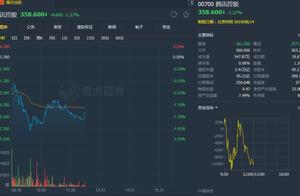 """华泰金融:维持腾讯(00700)""""买入""""评级 目标价438港元"""