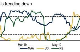 美银美林:动量模型建议下周做多欧元/日元及做空英镑/澳元
