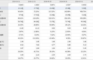 2018年盈利超过51亿,每股收益3.46元,市盈率仅9.86倍,将大涨?