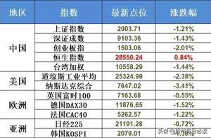 美股收盘重挫!MSCI公布A股扩容名单