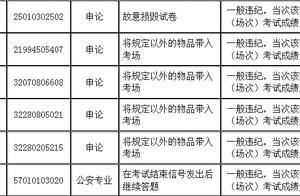 成绩无效!湖南省 2019 年公务员录用考试笔试 6 考生答卷雷同