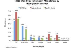 绝对霸主!全球芯片产业市场份额美国份额超50%坐拥半壁江山