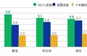 亚太REITs投资解析