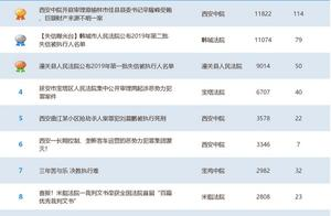 潼关法院:《公布2019年第一批失信被执行人名单》一文位列2019年第18期陕西法院官方微信十大热文第三名