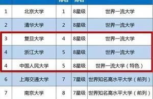 2019中国985、211工程大学排名名单出炉