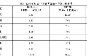 中国半导体材料发展前景与投资前景分析