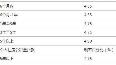 云南农村信用社贷款五万一个月利息是多少一个季度利息是多少