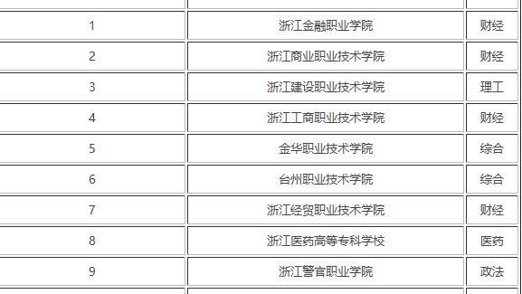 浙江AG真人炸金花职业学院哪个专业最好最好介绍稍微详细一点谢谢