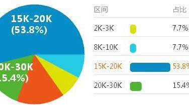 财务总监工资是多少