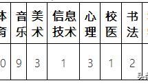 请问2015佛山禅城区教师招聘的报考条件有哪些
