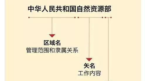 国务院直属事业单位与国务院直属机构有什么区别