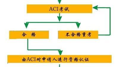 我看身边的同事在北京报了一个ACI注册国际营养师的认证有没有知情人士可以告知一下这个课程怎么样