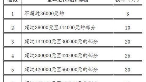 北京市的个人所得税怎么计算