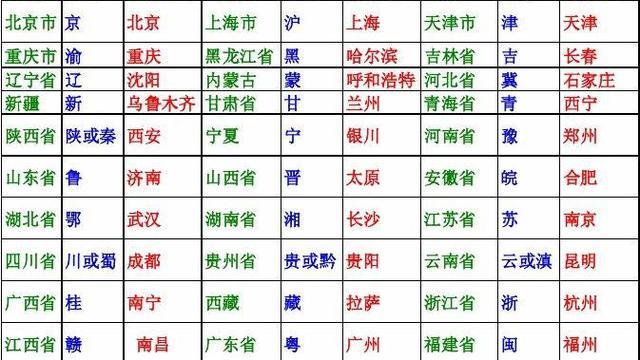 34个省级行政区的名称简称和行政中心怎么巧记求方法