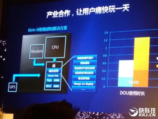 全方位飙涨!华为公司麒麟960宣布公布:CPU/GPU特性猛增
