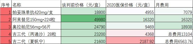 2020年医保最受关注抗癌药价格表-奥拉帕尼、阿来替尼、帕妥珠