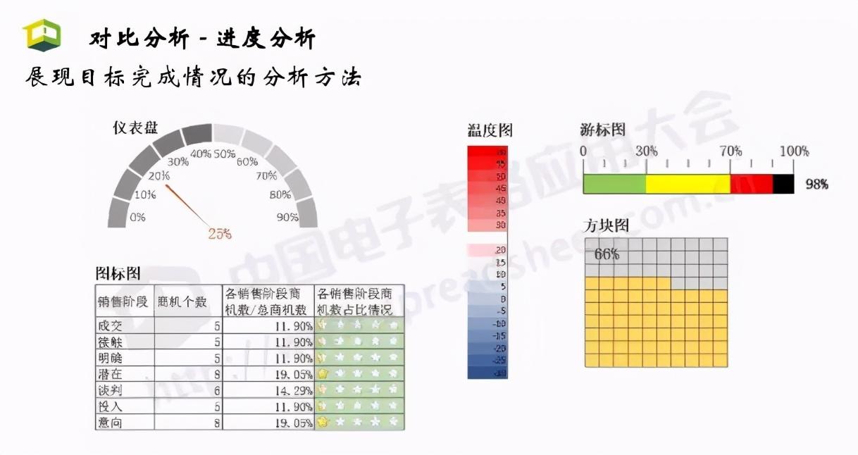 Excel<a href='/map/shangyezhineng/' style='color:#000;font-size:14px;'>商业智能</a>最常用的3大类分析方法,你会几种?