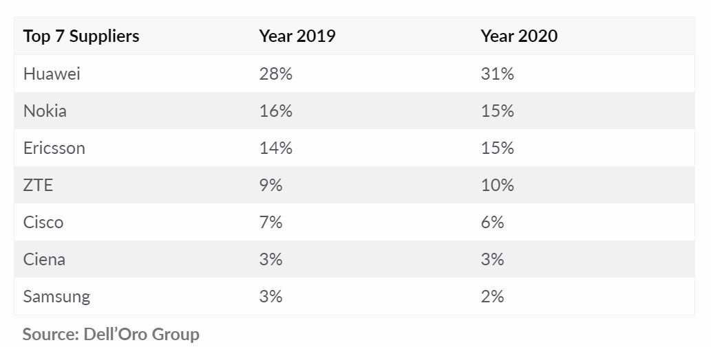 手机市场份额虽下滑,但华为在该市场却逆势增加,玉成球第一