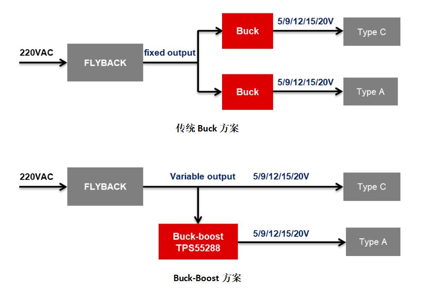TI德州仪器推出全新起落压芯片TPS55288-彩1网