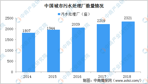 2020年中国污水处理行业发展现状及发展趋势分析