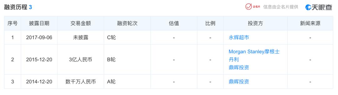 热搜!永辉超市参股公司上蔬永辉申请破产清算!负债8.59亿元,已融资至C轮