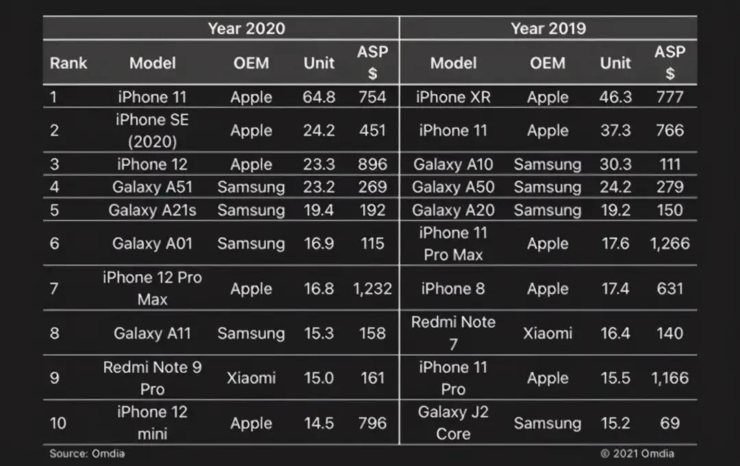 2020全球手機銷量榜前十:蘋果霸屏