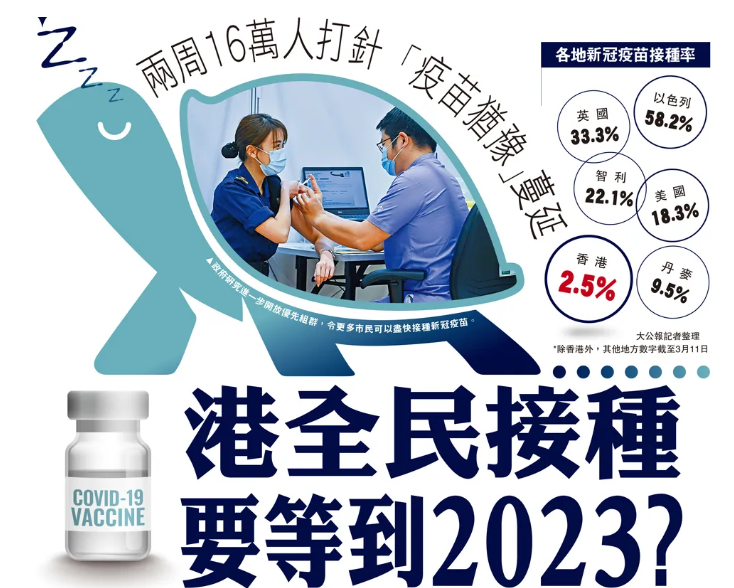香港疫情再次告急,全民接种竟要等到2023年?澳门廉署明查暗访饮宴贿选,杜绝相关团体的不法选举行为