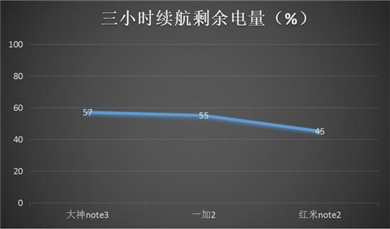 大神Note3尝鲜试用 千元机的大智慧