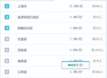 江苏镇江地区联通宽带和移动宽带哪个网速比较好