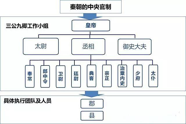 秦朝选官制
